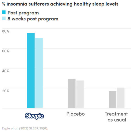 Sleepio clinical trial results
